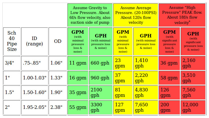 residential water line pressure-regulators